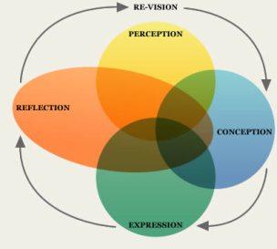 diagram_cycleOfArtisticInquiry